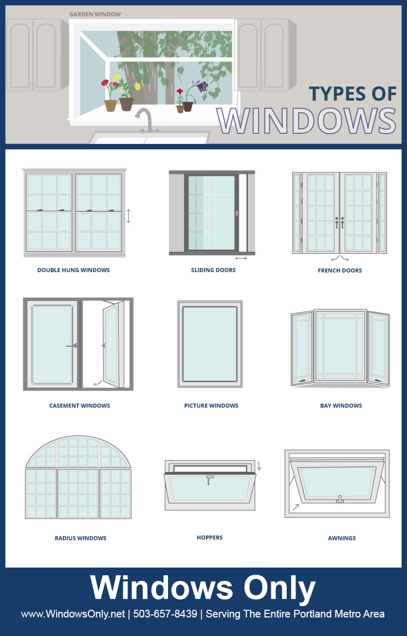 Portland window company types of windows window for Different types of windows