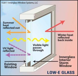 Low-E Glass Technology
